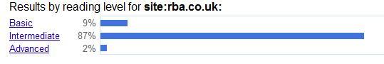 Google Reading Level for RBA site