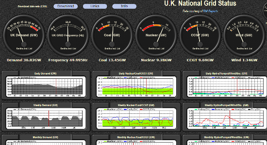 Gridwatch - UK National Grid Status
