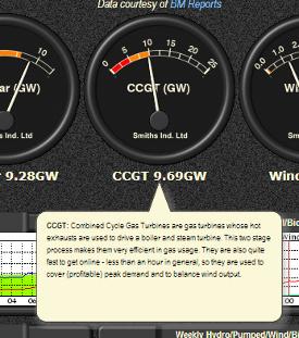UK National Grid Status - Gas